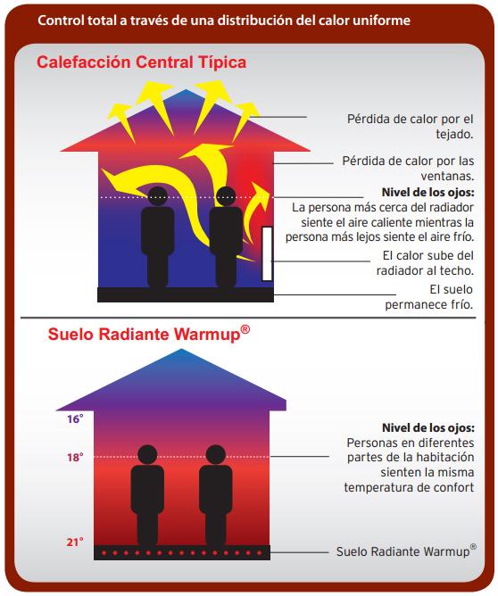Radiadores o suelo radiante sistema de aire acondicionado - Radiadores de suelo ...